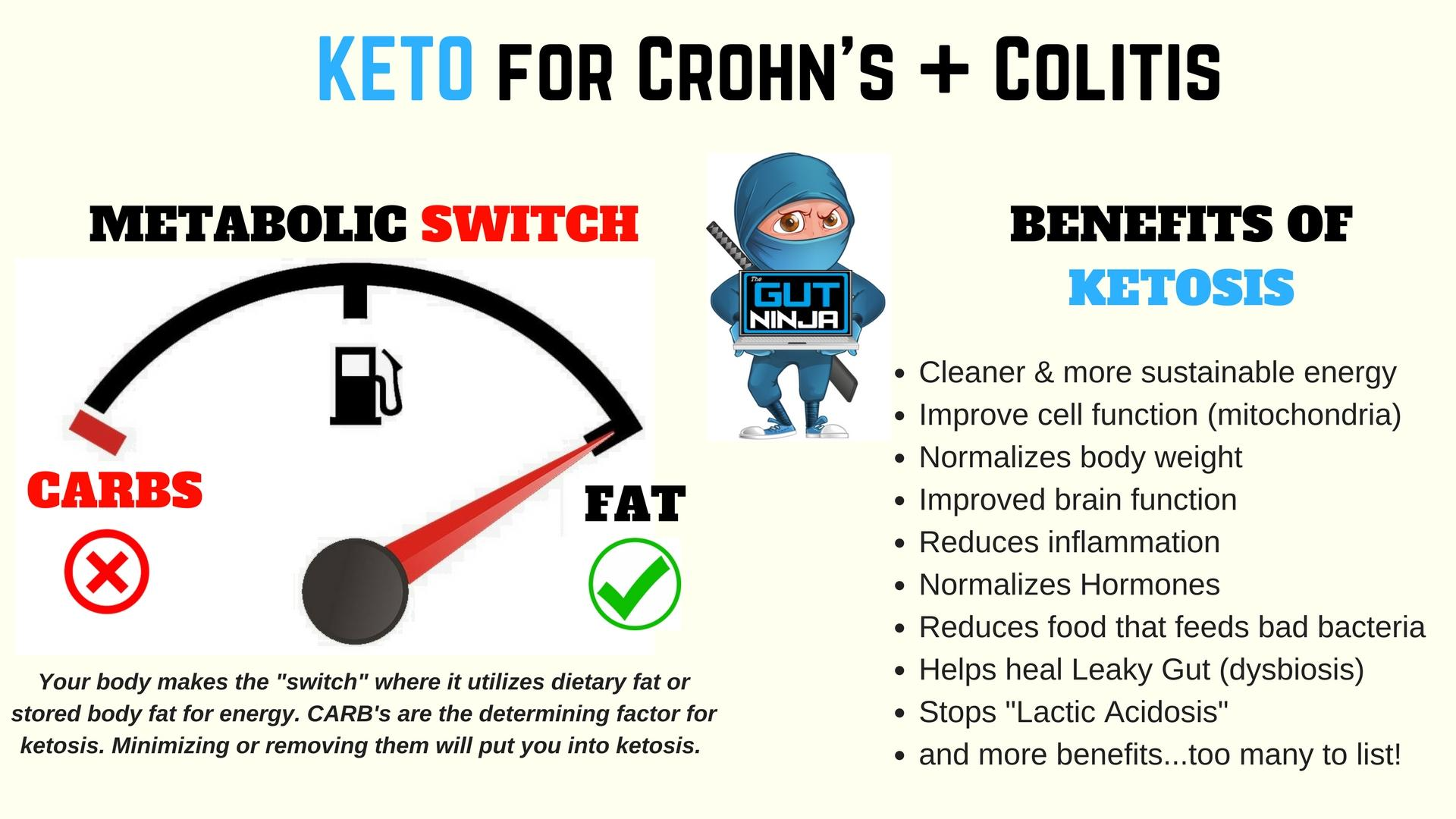 Ketogenic Diet for Crohn's and Colitis